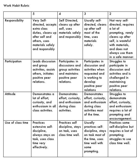 AIS-DARThs - Participation Rubric