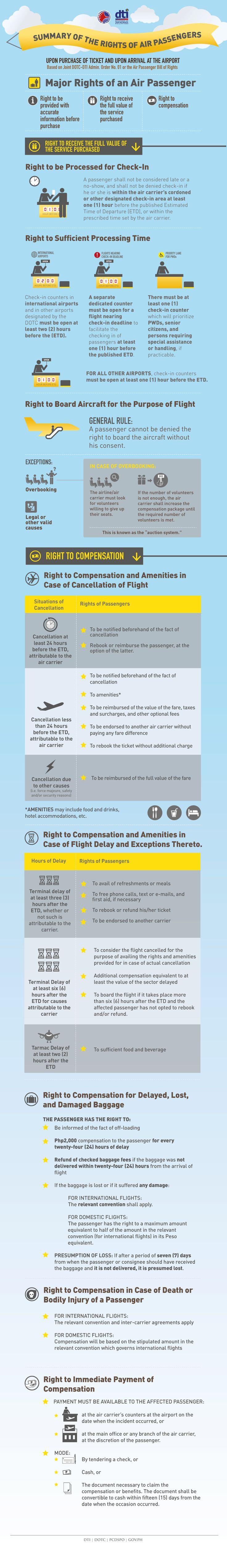 bill of rights philippines Filipino patients bill of rights1 the patient has the right to considerate & respectful care, irrespective of socio-economic status2.
