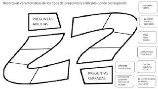 TIPOS DE PREGUNTAS (ORGANIZADOR GRÁFICO) - APRENDO ESPAÑOL