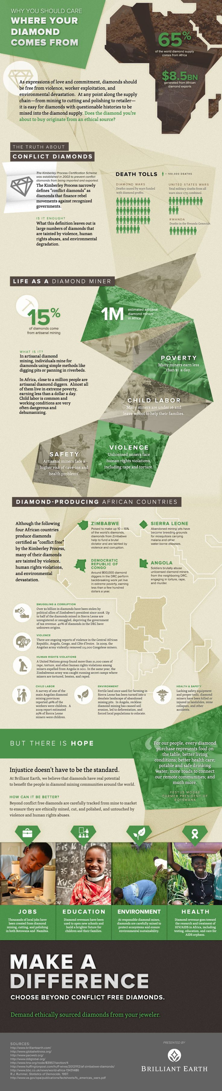 Why Should You Care Where Your Diamond Comes From? | Inhabitat - Green Design, Innovation, Architecture, Green Building