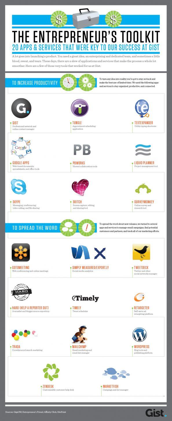 The Entrepreneur's Toolkit Infographic