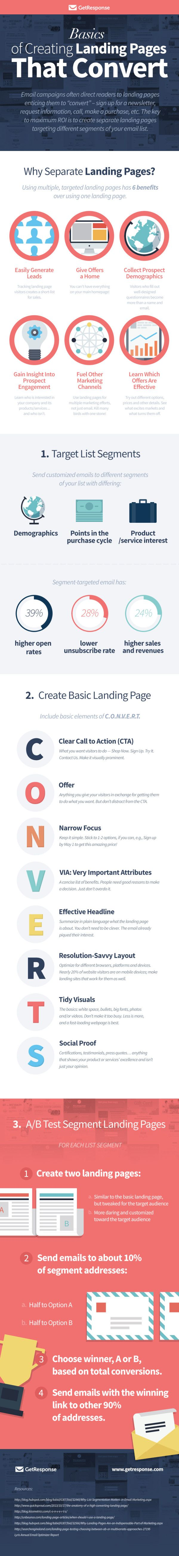 Basics to Creating Landing Pages That Convert