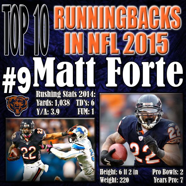 It was hard putting Matt Forte this low on the list. His major downfall is that he is on the downward spiraling Chicago Bears. That aside, Matt Forte has 4.4 speed and is a HUGE asset in the passing game. In 2014, Matt Forte actually earned the single season record for receptions for a running back. http://www.prosportstop10.com/top-10-nfl-best-running-backs-2015/