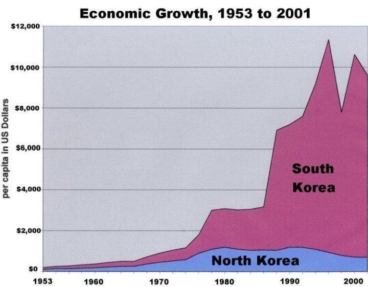 Corruption in North Korea
