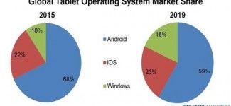 Microsoft Tablet Pazarı Payı