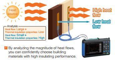 Conductividad Termica De Materiales Instrumentos De Medida S L Energia Termica Potencia Electrica Somos Energia
