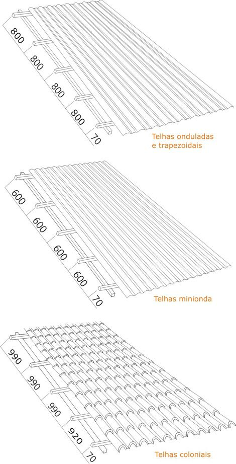 Aplicação | Telha de PVC