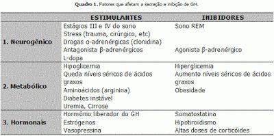 Na média de 24 horas a concentração do hormônio de crescimento humano-HGH foi significativamente maior no grupo controle do que em qualquer um dos grupos com deficiência do hormônio de crescimento humano (DNGH) clássico. As respostas a estímulos eram intermediários para o grupo com disfunção neurossecretora de humanos (DNGH) em comparação com os que apresentavam deficiência do hormônio de crescimento humano clássica e os grupos de controles.