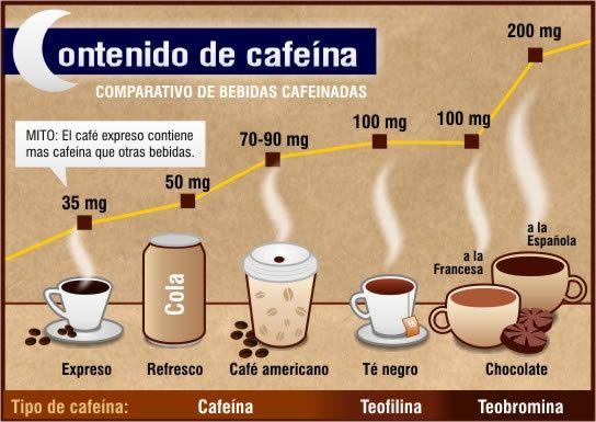 Comparativa de contenido de cafeína en distintas bebidas