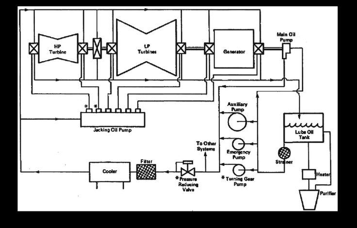 Lube Oil Diagram 181499000 Lube Diagram Oils