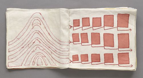 A cloth book with embroidered and collaged elements.  Louise Bourgeois, Untitled, no. 7 of 34, from the illustrated book, Ode à l'oubli, 2002
