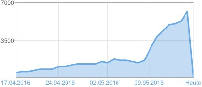 Heute die 6.000 / sechstausender Marke geknackt !!! Grafik der Seitenaufrufe Balaton TV 16. April - 15. Mai  2016 ===> http://www.balaton1.tv/