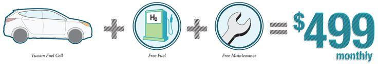 2015 Hyundai Tucson Fuel Cell | Hydrogen-Powered Vehicle | Hyundai