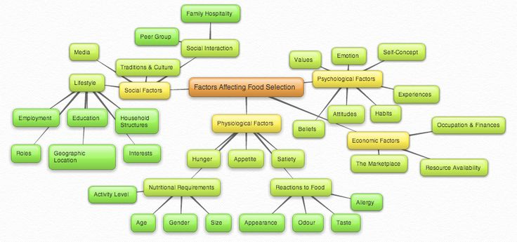 Food availability and selection