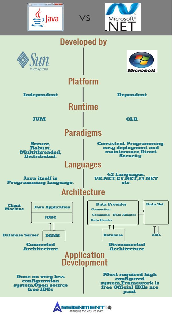 Difference between JAVA and .NET http://www.assignmenthelp.net/difference-between-java-and-dot-net #java #DOTNET #computerscience