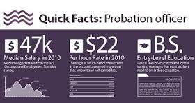 Image result for Probation Officers