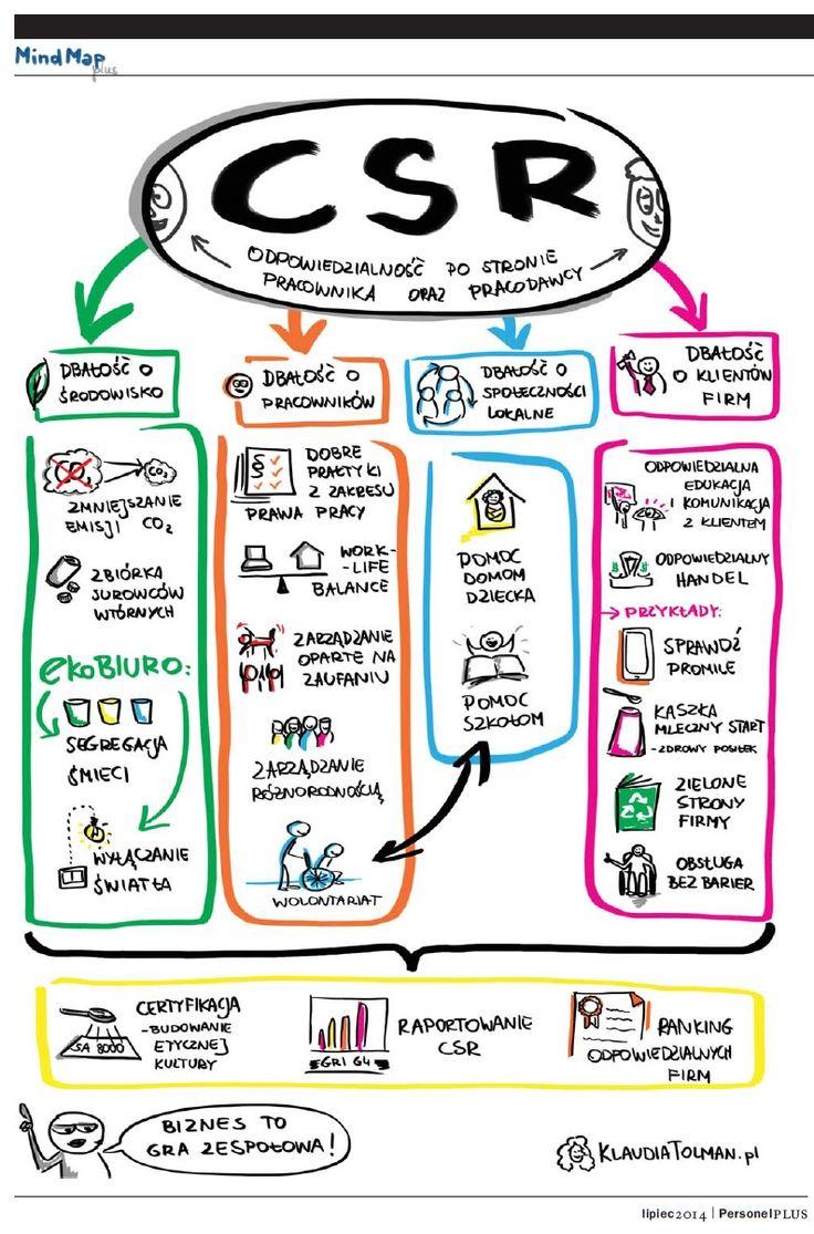 Społeczna odpowiedzialność biznesu - Na co powinien zwrócić uwagę dyrektor personalny? - temat numeru lipcowego Personel Plus. W Księgarni Internetowej Profinfo.pl na: http://goo.gl/AdWnA9