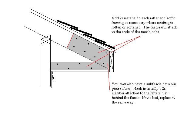 36 Best Images About Rafter Repair On Pinterest Home