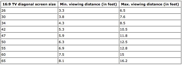 Distance Of TV From Couch Home Decor Pinterest