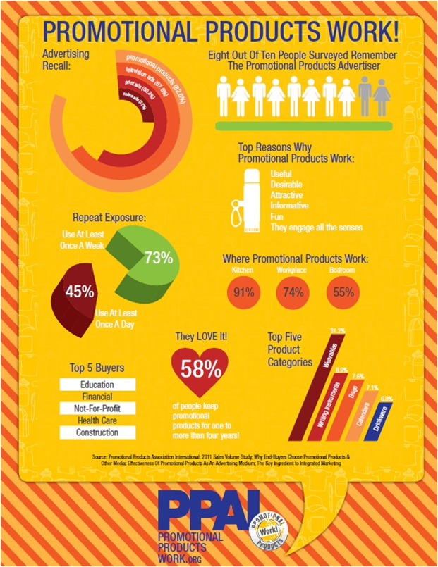 #PPAI #Promotional Items #Research