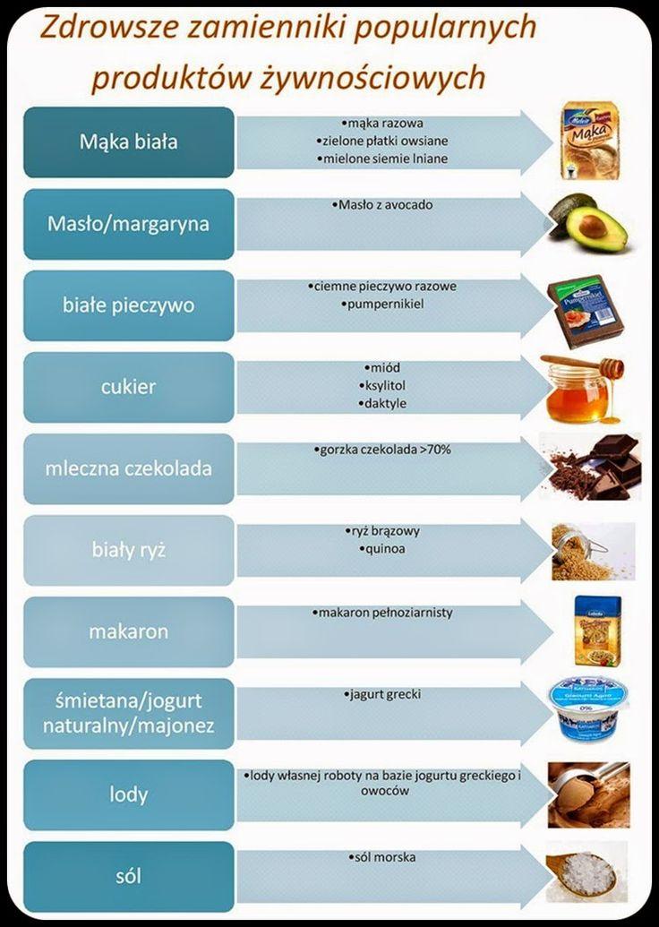 Dzień Dobry Pani - parenting, moda, podróże, opinie, porady: Zdrowsze zamienniki popularnych produktów spożywczych