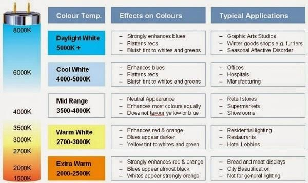 Image Result For Color Temperature Chart Light Bulbs