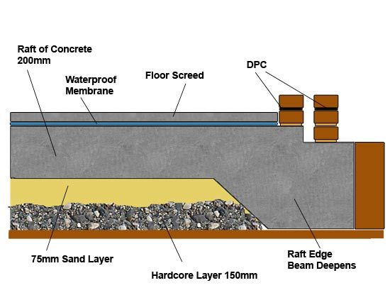 Cross section of a raft foundation