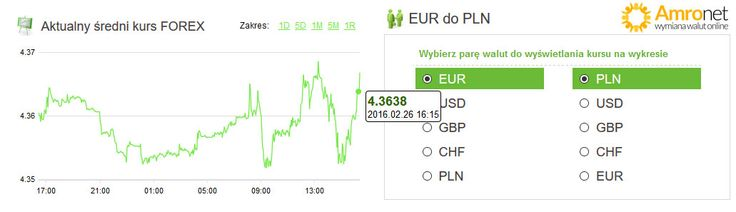 Amronet.pl. Waluty, 26.02.2016 Dolar zbliża do się 4 złotych. Na koniec tygodnia dolar amerykański powrócił do trendu wzrostowego. O godzinie 16-tej płacono za tę walutę 3,9777 złotego. Więcej na www.amronet.pl. Ekspert Amronet.pl.