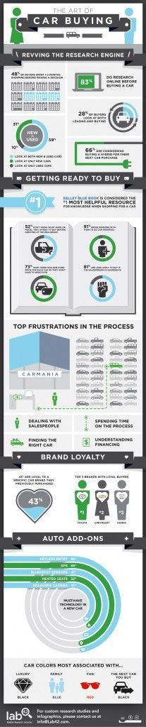 In our latest Lab42 study and  infographic, we gauged not only the decisions consumers face in the car buying process, but also their biggest frustrations. Confusion at the site of purchase–often at the dealership–only complicates the process further. Fifty-two percent of respondents have not made a firm decision on the make or model they intend to buy when arriving at the dealership, and 81 percent are less likely to buy if the salesperson is aggressive. #contentmarketingprocess