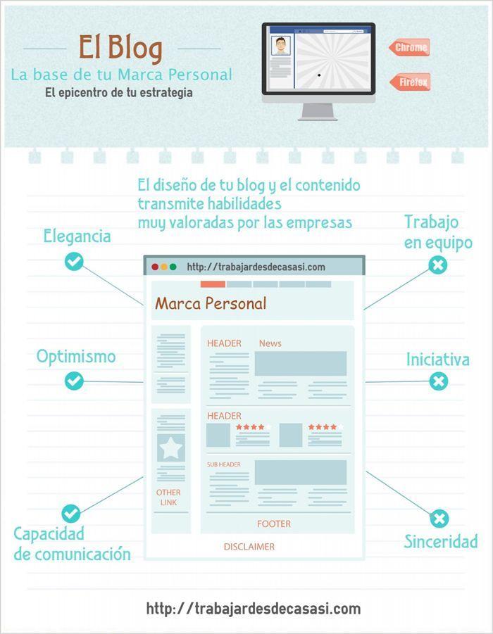 buscar trabajo marca personal infografía