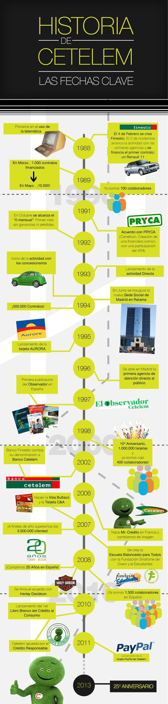 Historia de Cetelem en España desde 1988