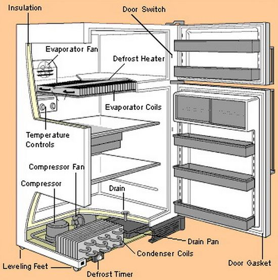 Easy DIY Refrigerator Repair And Parts Location Diagrams On This Site.