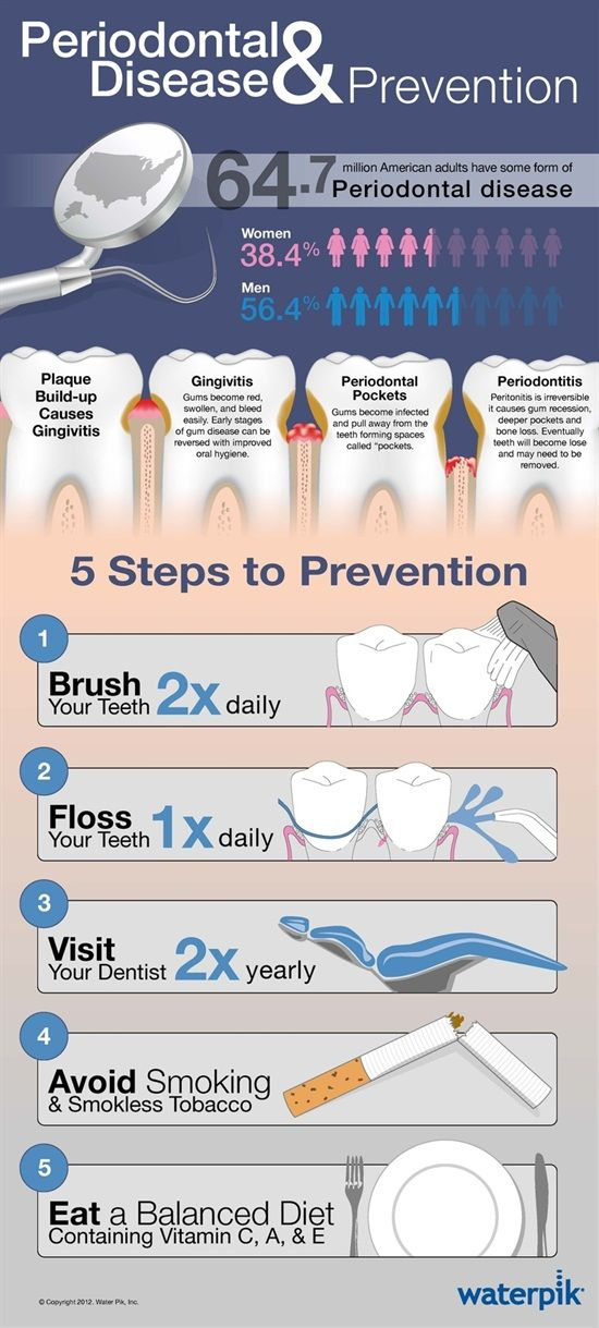 64.7 million American adults have some form of  Periodontal Disease. So floss once a day, brush twice a day with a manual, electronic or even better, a sonic toothbrush to prevent Gingivitis. See your Dentist at least twice a year.