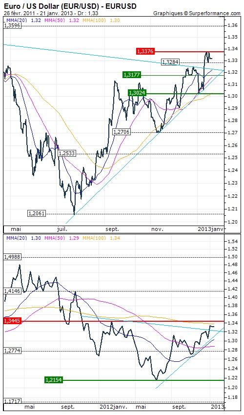 Euro / US Dollar (EUR/USD) : Retour de la confiance - Opinion : Positive au dessus de $1.2774 >>> Objectif de cours : 1.3445 USD - Analyse à long terme du 21/01/2013 | 08:50 - http://www.zonebourse.com/EURO-US-DOLLAR-EUR-USD-4591/analyses-bourse/Retour-de-la-confiance-34012/