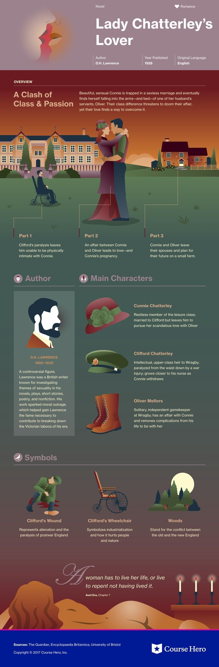 This infographic for D.H. Lawrence's Lady Chatterley's Lover offers summary and analysis on themes, symbols, and other literary devices found in the text. Explore Course Hero's library of literature materials, including documents, Q&A pairs, and flashcards created by students and educators. https://www.coursehero.com/lit/Lady-Chatterleys-Lover/
