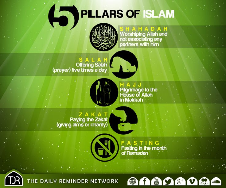 The 5 Pillars Of Islam  1. Shahadah - Worshiping Allah & not associating any partners with him.  2. Salah - Offering Salah (prayer) 5 times a day.  3. Hajj - Pilgrimage to the house of Allah in Makkah.  4. Zakat - Paying the Zakat (giving alms or charity).  5. Fasting - Fasting in the month of Ramadan
