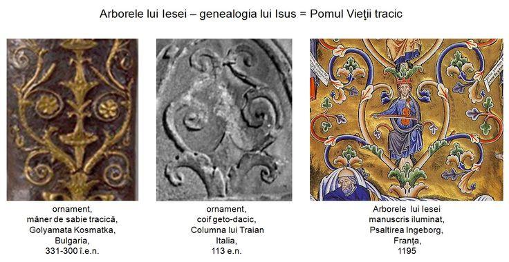 """Genealogia lui Isus Hristos, cunoscută sub numele de """"Arborele lui Iesei"""", o regăsim sub forma unei reprezentări simbolice, atât în iconografia apuseană cât şi în cea răsăriteană, ortodoxă. Mlădiţele care compun reprezentarea simbolică """"Arborele lui Iesei"""" copiază cu fidelitate simbolismul ornamentelor prezente pe armele, coifurile şi scuturile traco-geto-dacice, precum şi pe alte obiecte descoperite în morminte amplasate pe ambele maluri ale Dunării."""