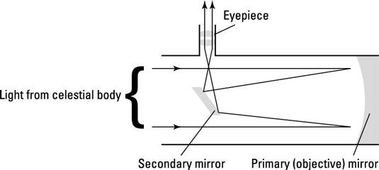 Reflecting vs. Refracting Stargazing Telescopes