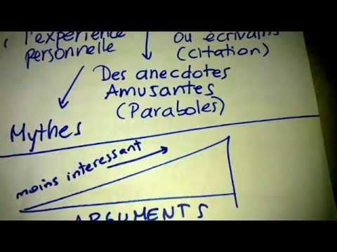 DELF B2 - Writing & Speaking Preparation - Discours argumentatif