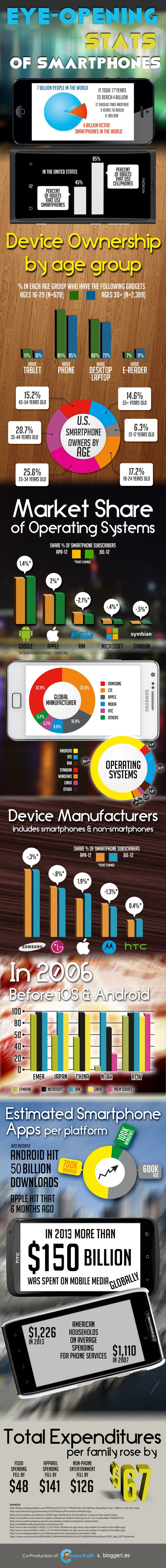 Eye-opening Stats Of Smartphones - Bloggeries
