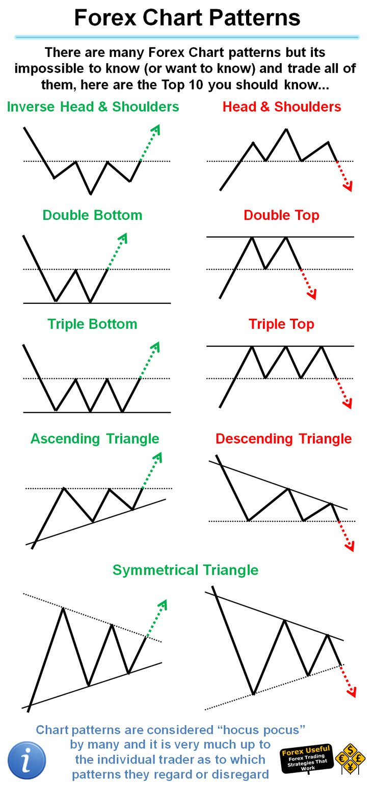 #ForexUseful - There are many Forex Chart patterns but its impossible to know (or want to know) and trade all of them, here are the Top 10 you should know…
