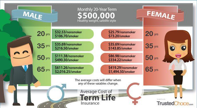 "How Much Does Life Insurance Cost? Get Average Price #average #monthly #auto #insurance http://singapore.nef2.com/how-much-does-life-insurance-cost-get-average-price-average-monthly-auto-insurance/ # Life Insurance Cost The first two questions most people ask when they look into life insurance coverage are very often: ""How much will it cost?"" and ""How much do I need?"" Life insurance costs can be a challenge to calculate because there are several types of life insurance, including whole"