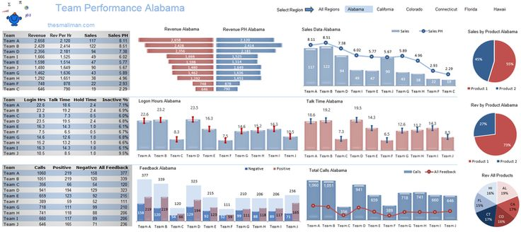 Excel Team Performance Dashboard