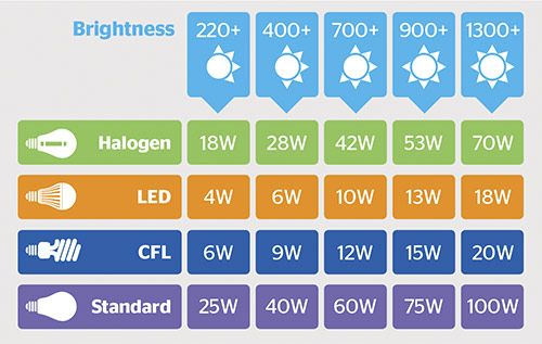 equivalent watt and lumen output for old-style incandescent and the three-types of energy-saving bulbs (LEDs, halogens and CFLs).