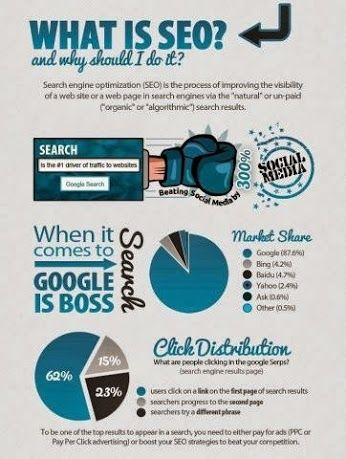 SEO and its importance for business owners.
