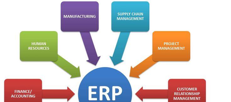erp-software-developer-in-surat www.rosixtechnology.in www.rosixtechnology.com