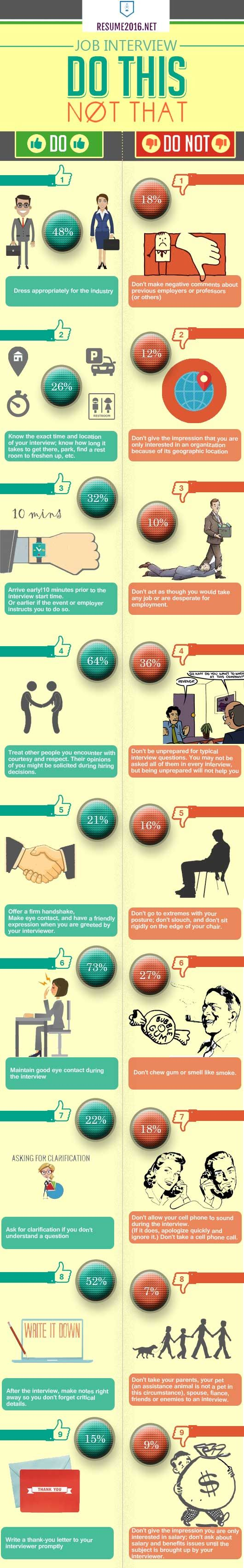 Job interview do's and dont's