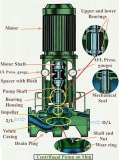 Mechanical Engineering: Construction of Centrifugal pump