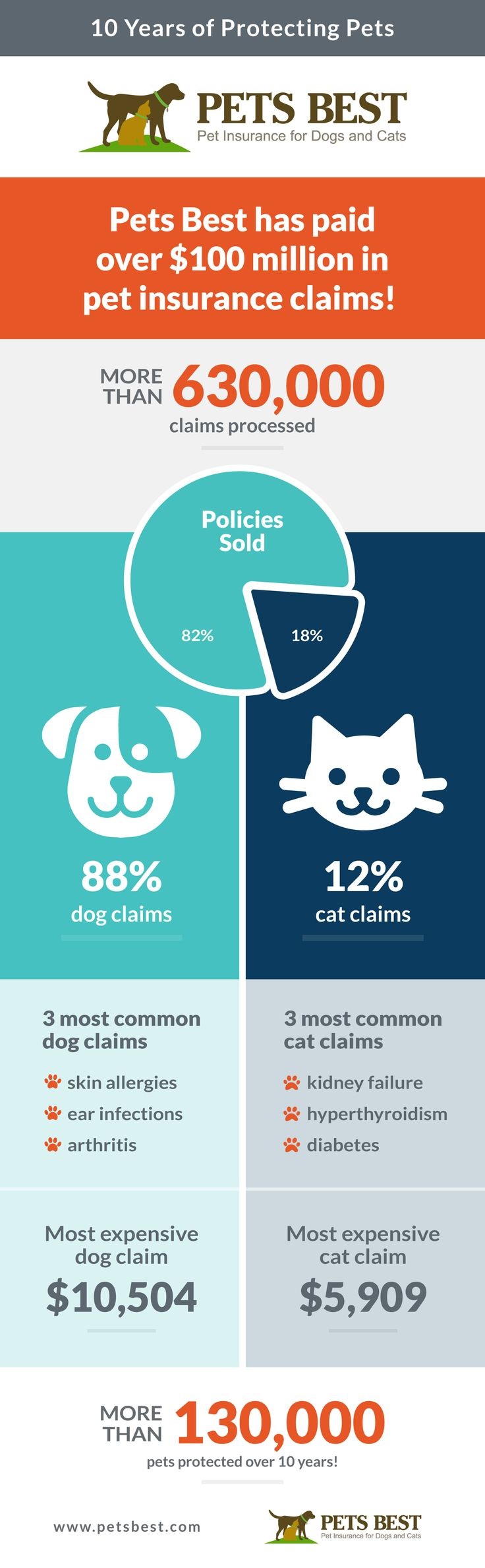 Pets Best pet health insurance pays out $100 million in claims!