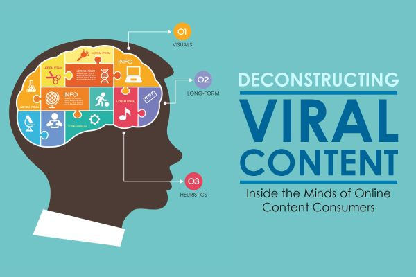 Deconstructing Viral Content: Inside the Minds of Online Content Consumers